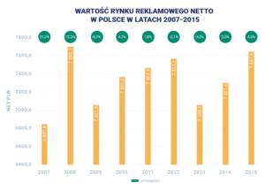 Wartosc rynku reklamowego w Polsce bryksit