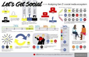 genracja-z-social-media-bryks-blog
