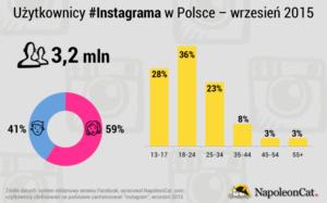 Instagram demografia